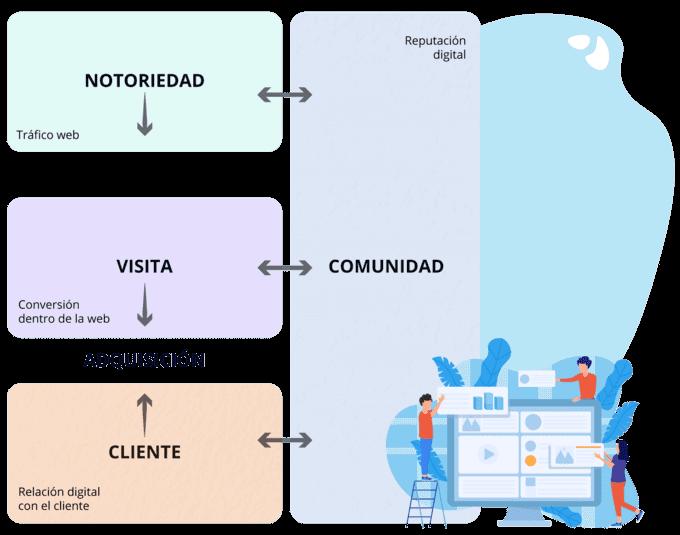 las fases en el marketing digital